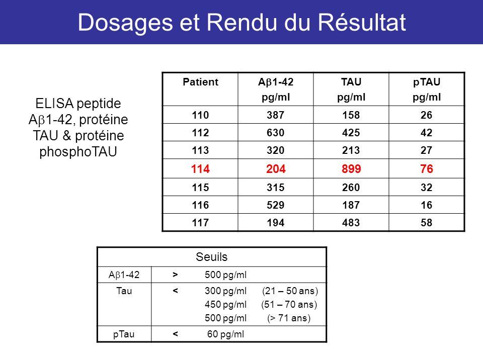 Dosages et Rendu du Résultat ELISA peptide A 1-42, protéine TAU & protéine phosphoTAU Patient A 1-42 pg/ml TAU pg/ml pTAU pg/ml 11038715826 1126304254