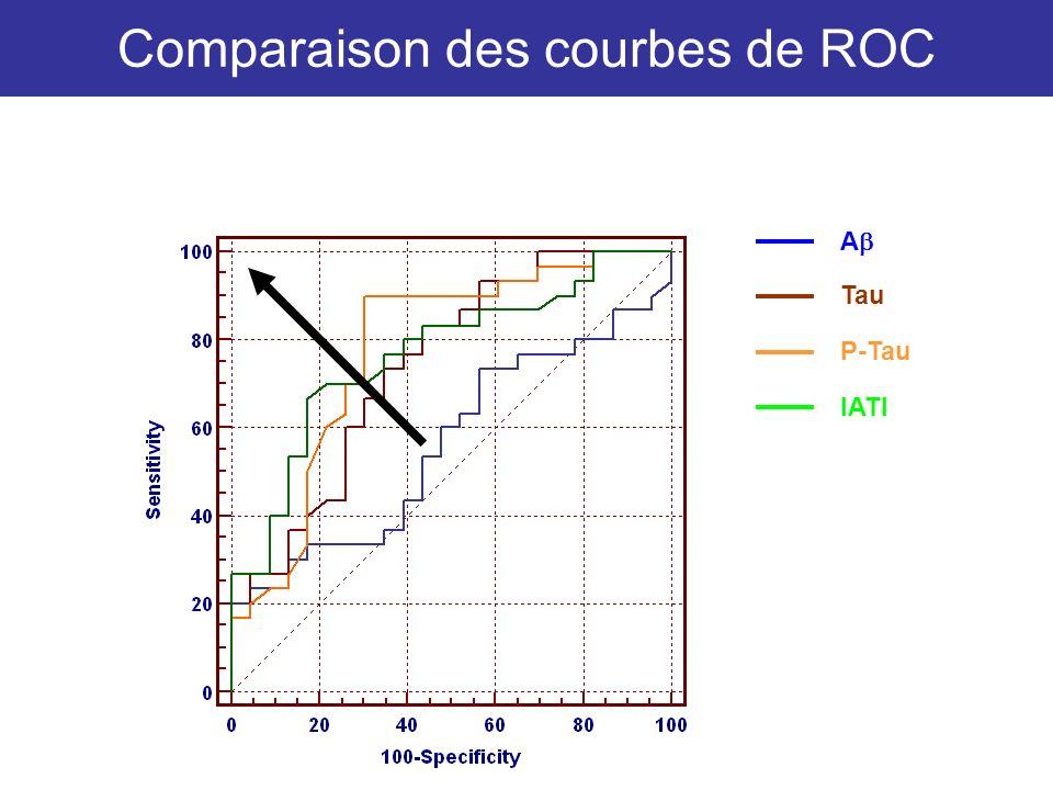 Comparaison des courbes de ROC A Tau P-Tau IATI