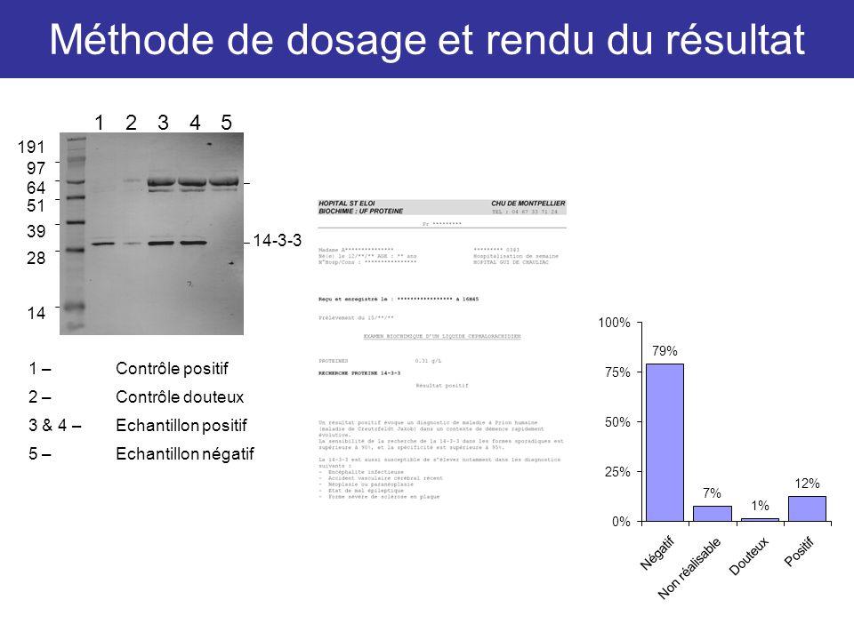 Méthode de dosage et rendu du résultat 1 –Contrôle positif 2 –Contrôle douteux 3 & 4 –Echantillon positif 5 –Echantillon négatif 191 97 64 51 39 28 14