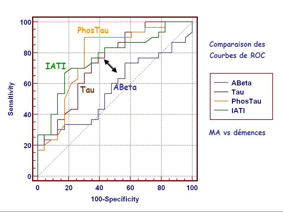 Comparaison des Courbes de ROC MA vs démences ABeta PhosTau IATI Tau