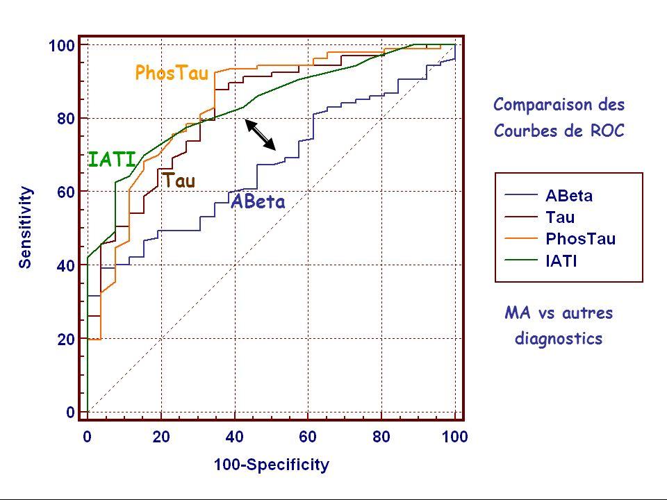 ABeta PhosTau IATI Tau Comparaison des Courbes de ROC MA vs autres diagnostics