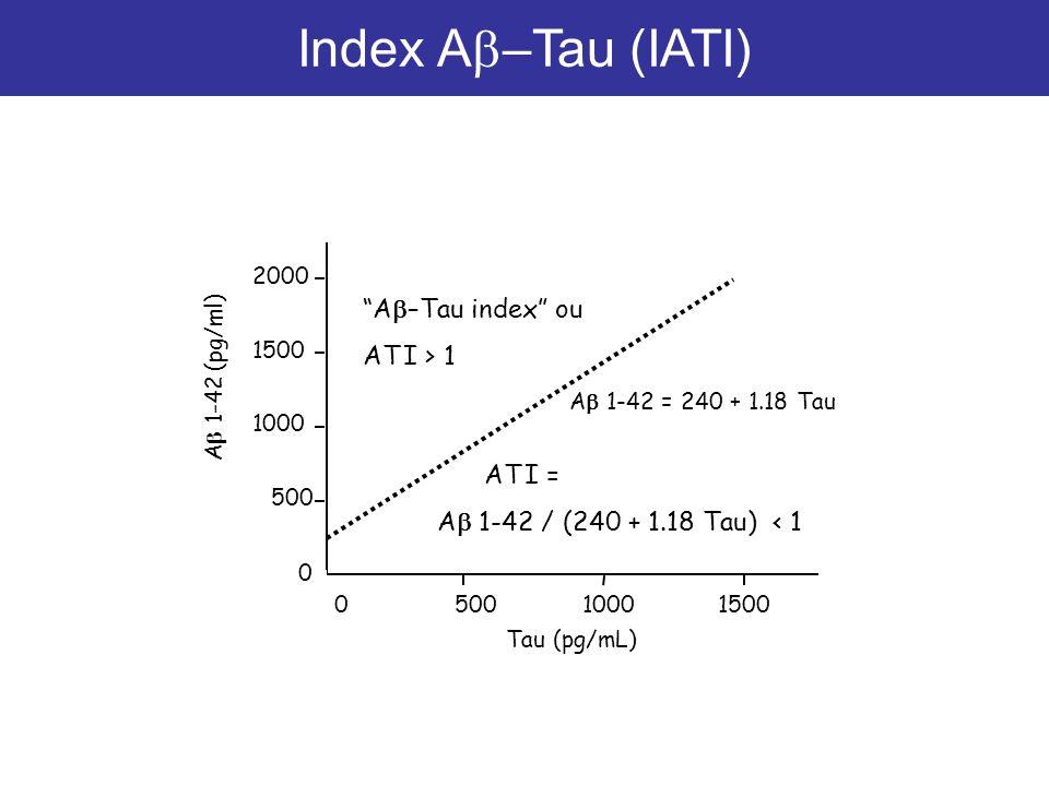 A 1-42 (pg/ml) 0 500 1000 1500 2000 050010001500 Tau (pg/mL) A 1-42 = 240 + 1.18 Tau AT I = A 1-42 / (240 + 1.18 Tau) < 1 A –Tau index ou AT I > 1 Ind