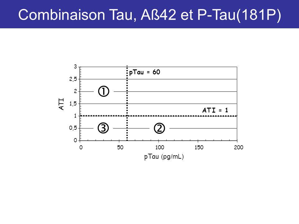 0 0,5 1 1,5 2 2,5 3 050100150200 pTau (pg/mL) ATI pTau = 60 AT I = 1 Combinaison Tau, Aß42 et P-Tau(181P)