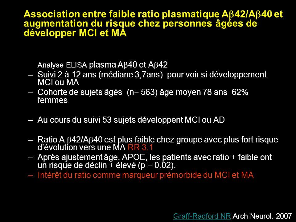 Analyse ELISA plasma A 40 et A 42 –Suivi 2 à 12 ans (médiane 3,7ans) pour voir si développement MCI ou MA –Cohorte de sujets âgés (n= 563) âge moyen 7
