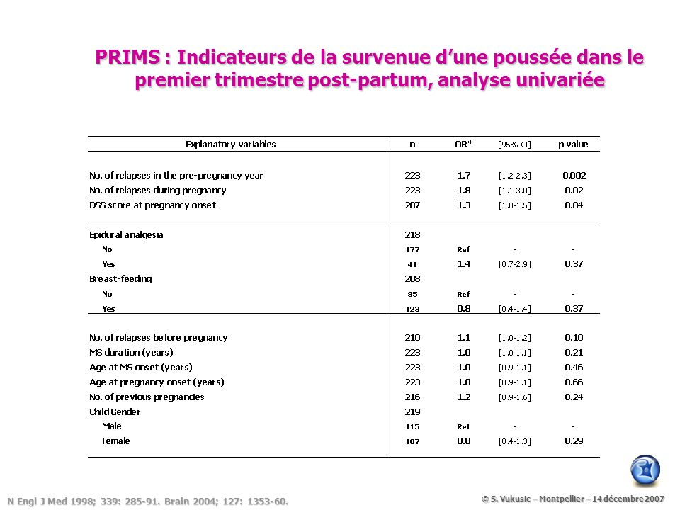 PRIMS : Indicateurs de la survenue dune poussée dans le premier trimestre post-partum, analyse univariée N Engl J Med 1998; 339: 285-91. Brain 2004; 1