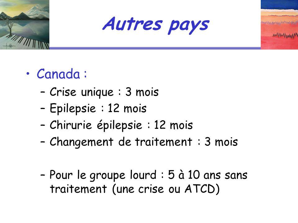 Autres pays Canada : –Crise unique : 3 mois –Epilepsie : 12 mois –Chirurie épilepsie : 12 mois –Changement de traitement : 3 mois –Pour le groupe lour