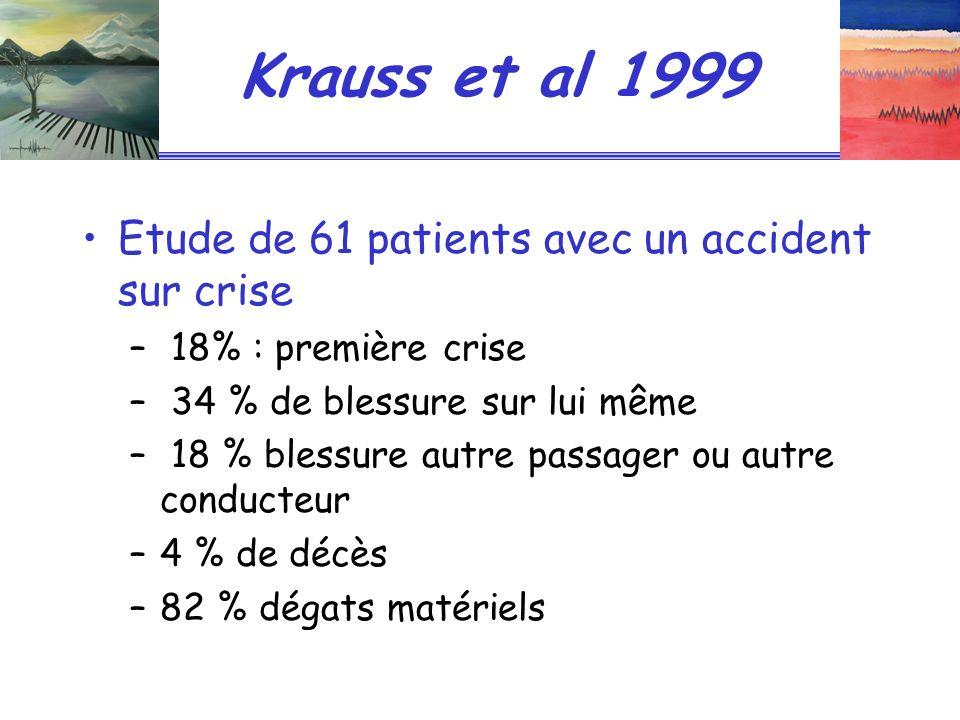 Krauss et al 1999 Etude de 61 patients avec un accident sur crise – 18% : première crise – 34 % de blessure sur lui même – 18 % blessure autre passage
