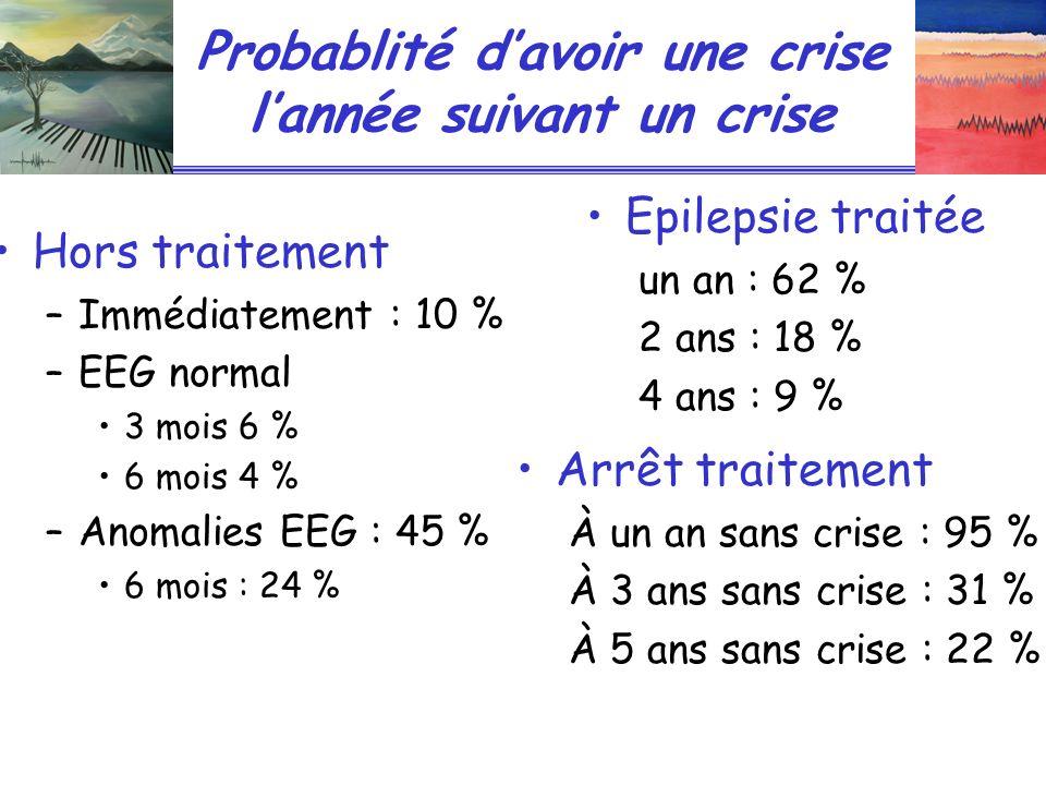 Probablité davoir une crise lannée suivant un crise Hors traitement –Immédiatement : 10 % –EEG normal 3 mois 6 % 6 mois 4 % –Anomalies EEG : 45 % 6 mo