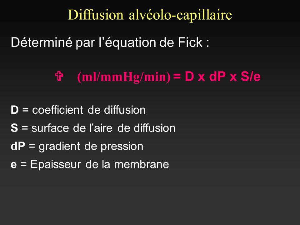 Déterminé par léquation de Fick : V (ml/mmHg/min) = D x dP x S/e D = coefficient de diffusion S = surface de laire de diffusion dP = gradient de press