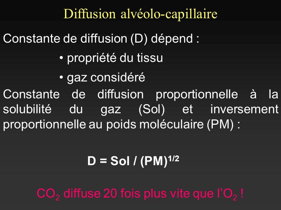 Constante de diffusion (D) dépend : propriété du tissu gaz considéré Constante de diffusion proportionnelle à la solubilité du gaz (Sol) et inversemen
