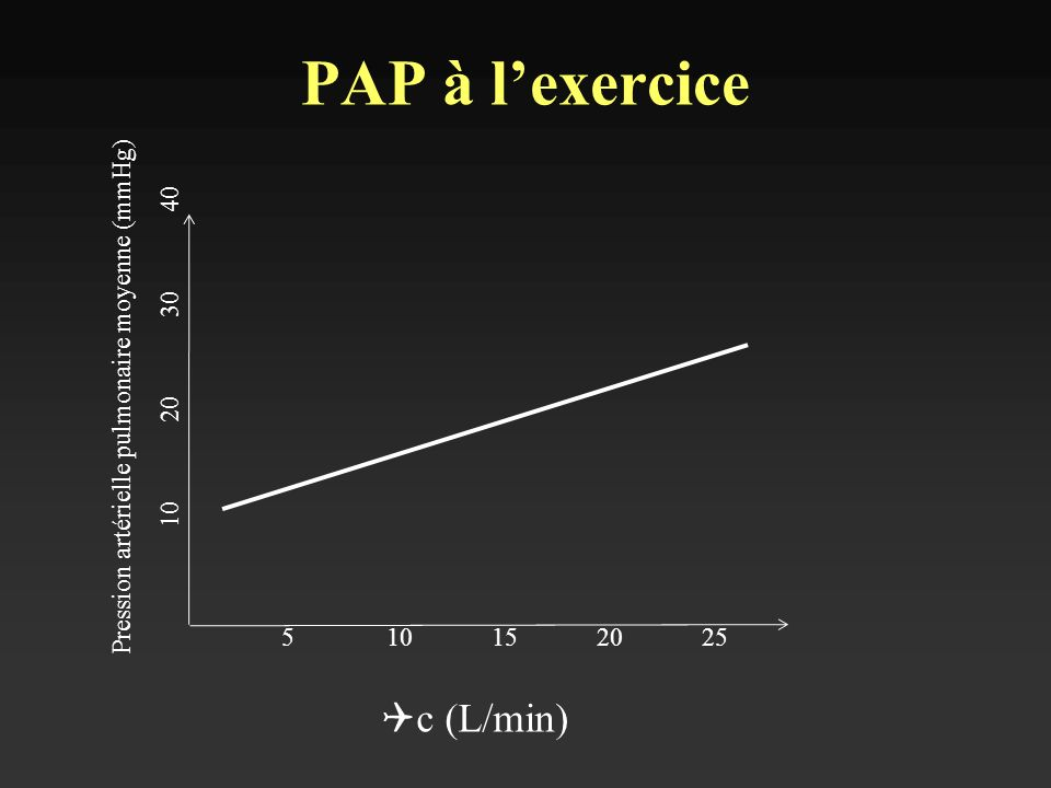 Q c (L/min) Pression artérielle pulmonaire moyenne (mmHg) 510152025 10203040 PAP à lexercice