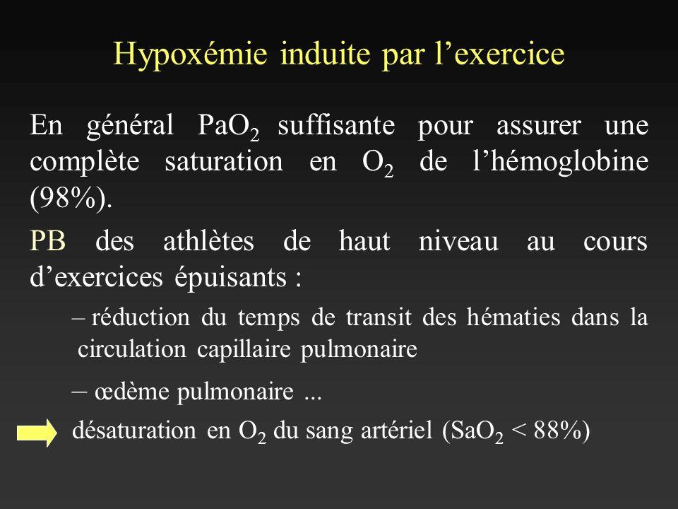 Hypoxémie induite par lexercice En général PaO 2 suffisante pour assurer une complète saturation en O 2 de lhémoglobine (98%). PB des athlètes de haut