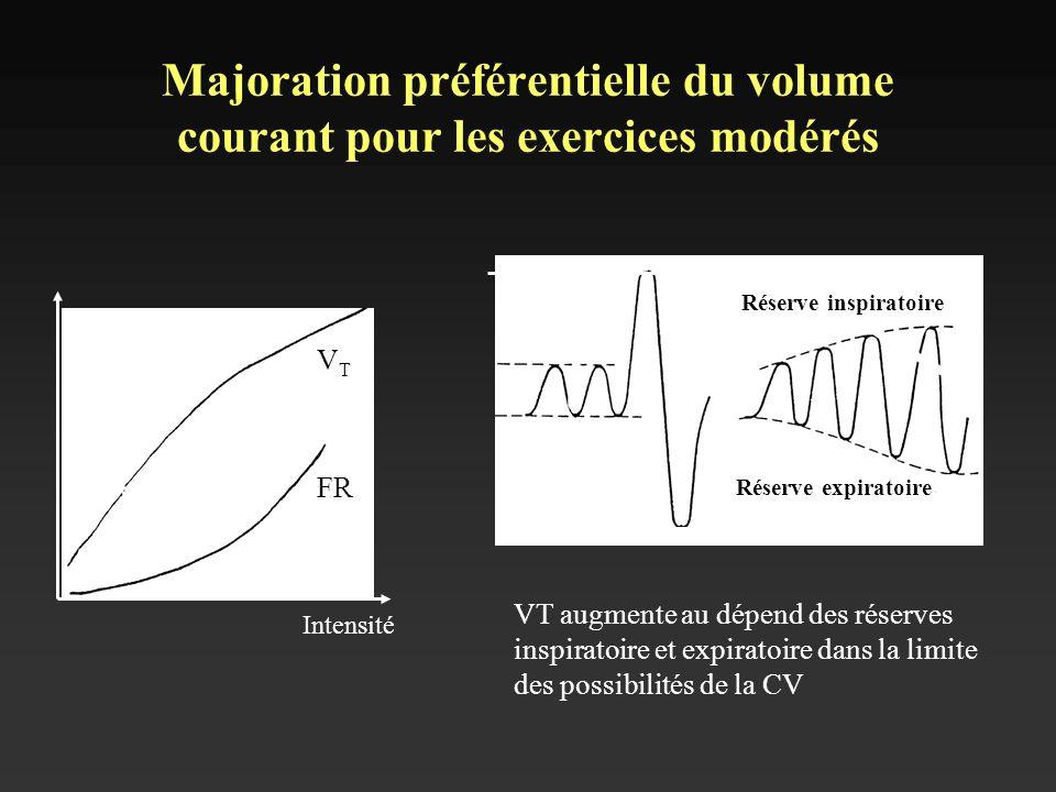 Majoration préférentielle du volume courant pour les exercices modérés VTVT FR Intensité Réserve expiratoire Réserve inspiratoire VT augmente au dépen