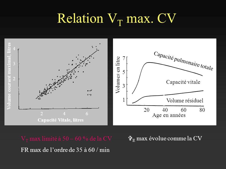 Relation V T max. CV Volumes en litre 1 3 5 7 204060 80 Age en années Capacité vitale Volume résiduel Capacité pulmonaire totale Volume courant maxima