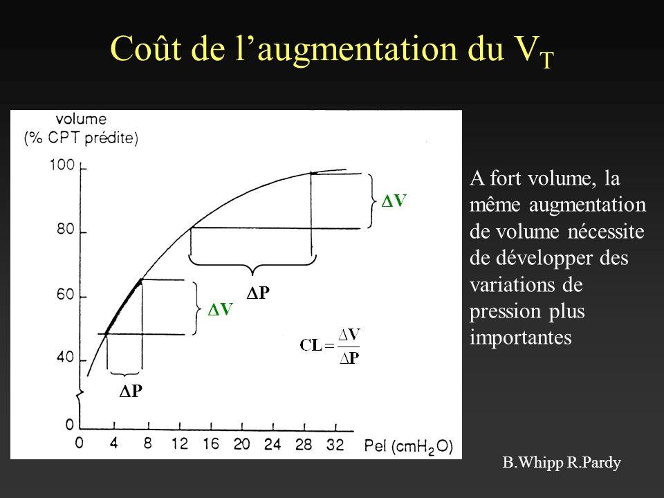 Coût de laugmentation du V T P P V V A fort volume, la même augmentation de volume nécessite de développer des variations de pression plus importantes