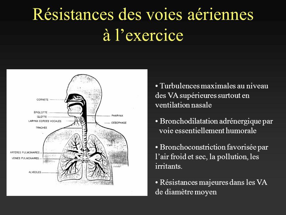 Résistances des voies aériennes à lexercice Turbulences maximales au niveau des VA supérieures surtout en ventilation nasale Bronchodilatation adréner