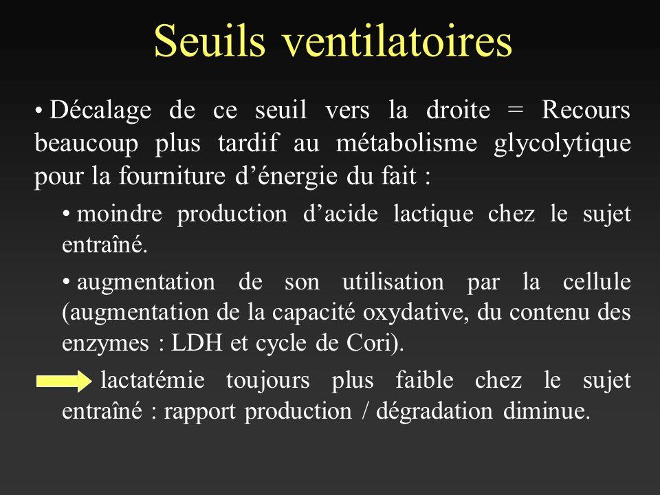 Seuils ventilatoires Décalage de ce seuil vers la droite = Recours beaucoup plus tardif au métabolisme glycolytique pour la fourniture dénergie du fai