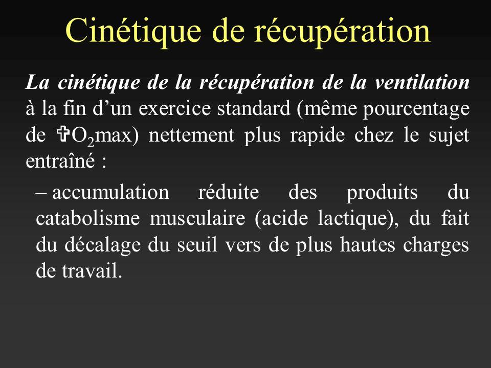 Cinétique de récupération La cinétique de la récupération de la ventilation à la fin dun exercice standard (même pourcentage de V O 2 max) nettement p