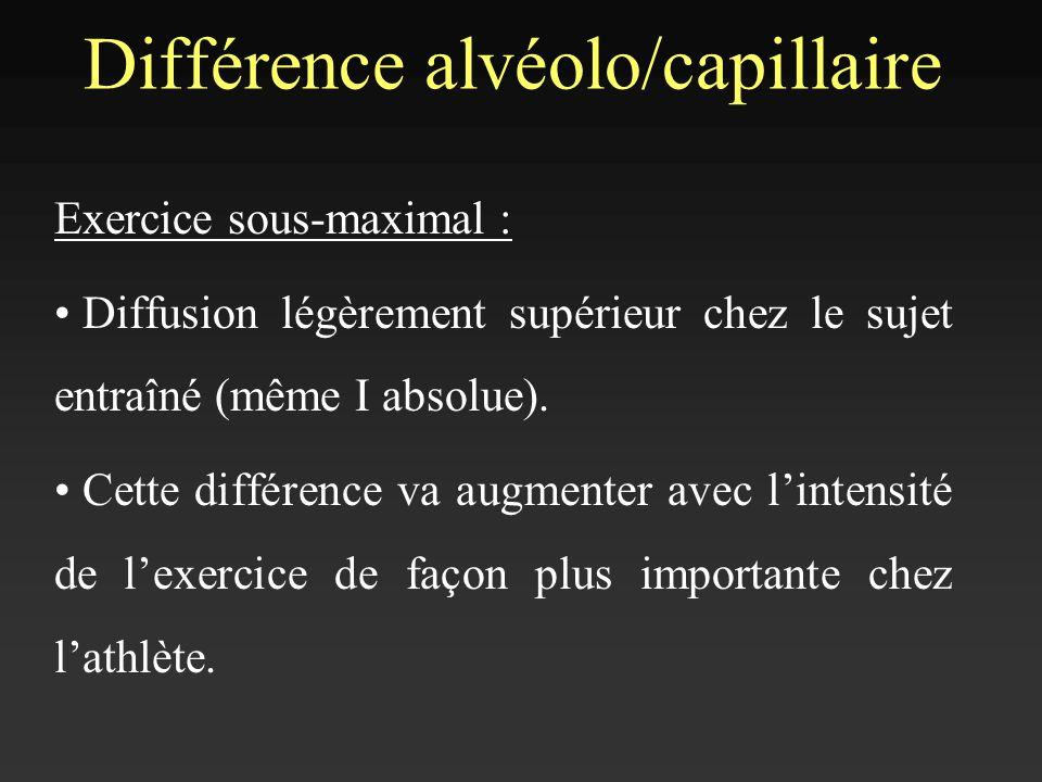 Différence alvéolo/capillaire Exercice sous-maximal : Diffusion légèrement supérieur chez le sujet entraîné (même I absolue). Cette différence va augm