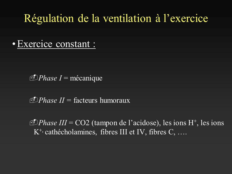 Régulation de la ventilation à lexercice Exercice constant : Phase I = mécanique Phase II = facteurs humoraux Phase III = CO2 (tampon de lacidose), le
