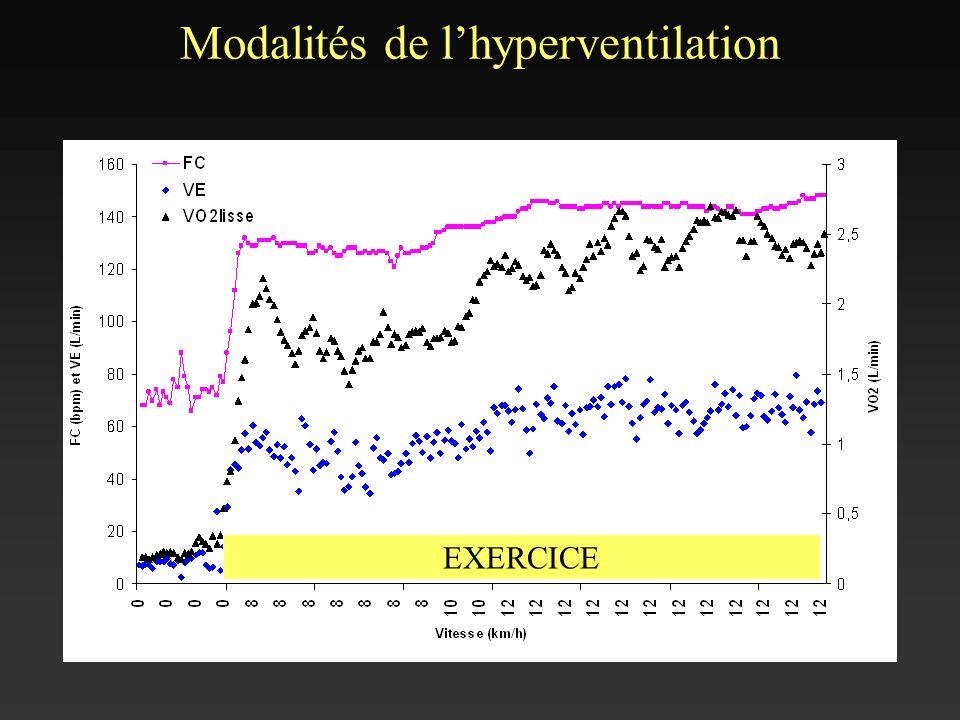 Modalités de lhyperventilation V EXERCICE