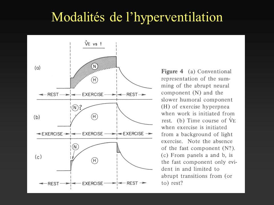 Modalités de lhyperventilation V