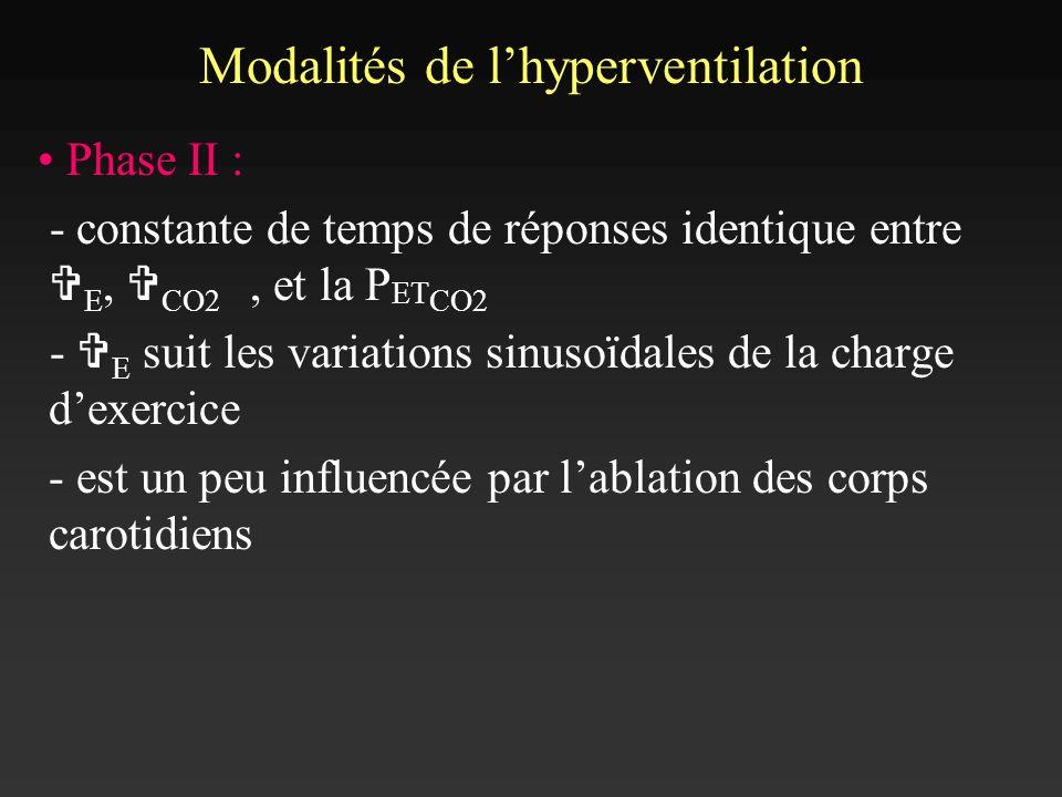 Modalités de lhyperventilation Phase II : - constante de temps de réponses identique entre V E, V CO2, et la P ET CO2 - V E suit les variations sinuso