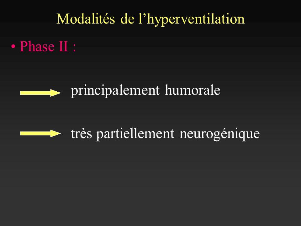 Phase II : principalement humorale très partiellement neurogénique