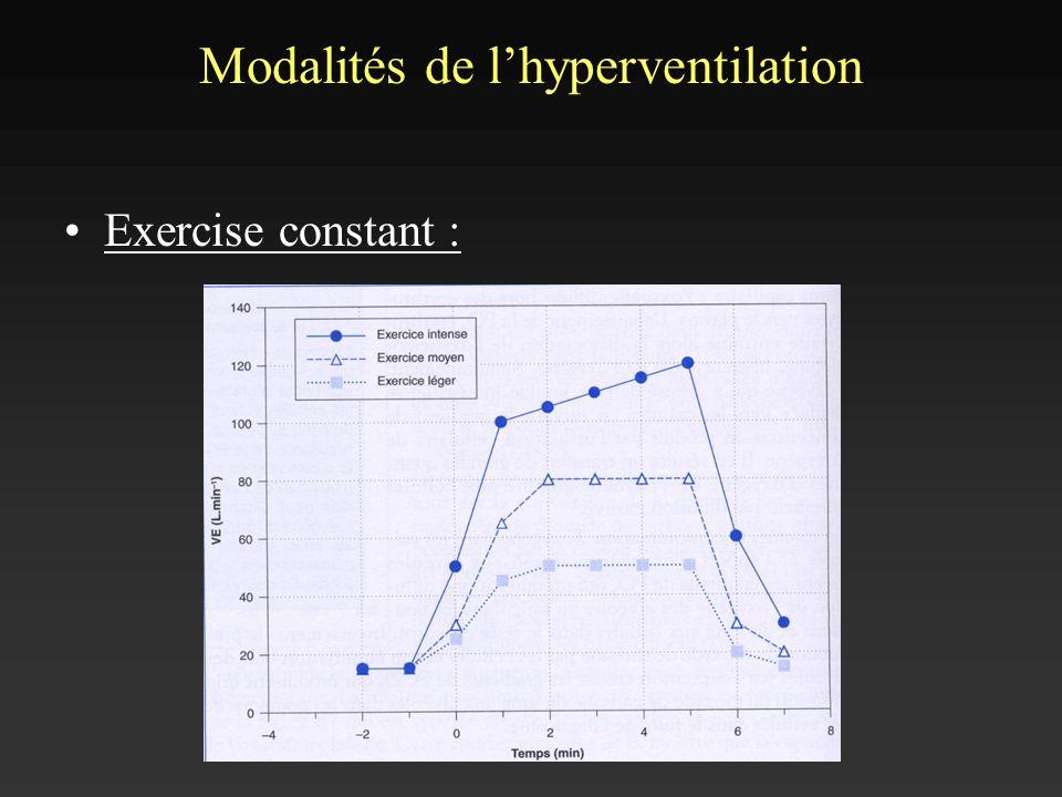 Modalités de lhyperventilation Exercise constant :