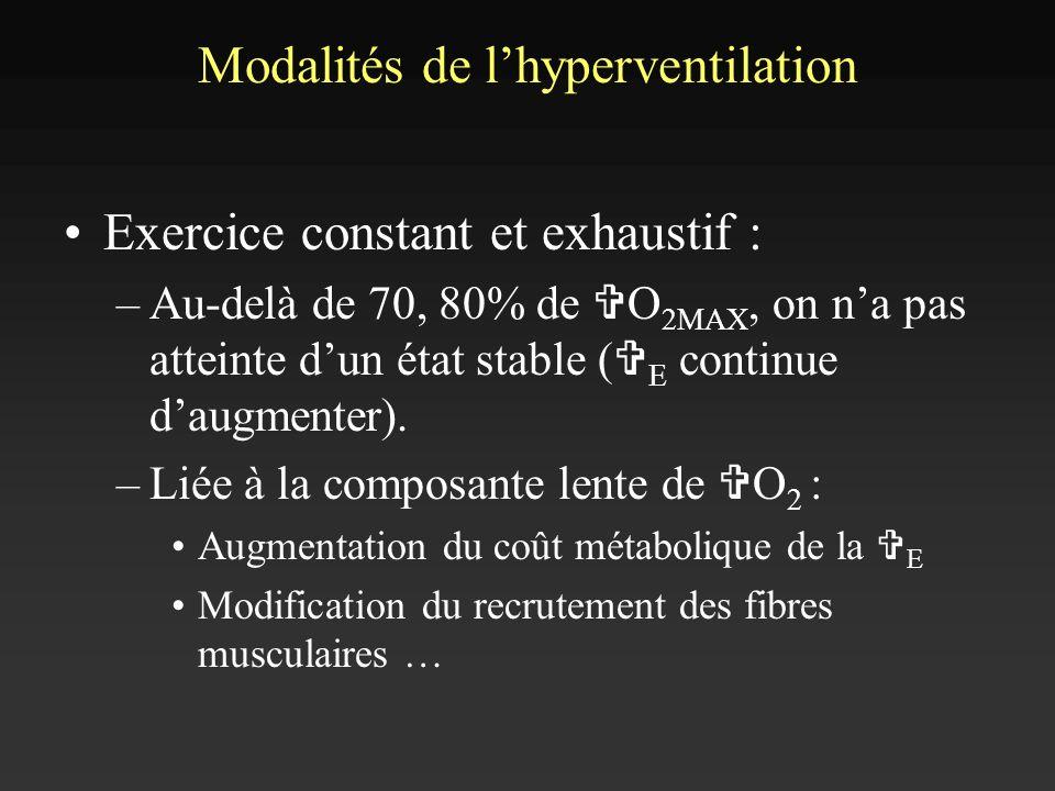 Modalités de lhyperventilation Exercice constant et exhaustif : –Au-delà de 70, 80% de V O 2MAX, on na pas atteinte dun état stable ( V E continue dau