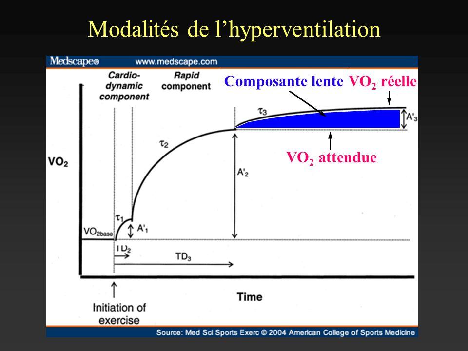 Modalités de lhyperventilation VO 2 attendue VO 2 réelleComposante lente