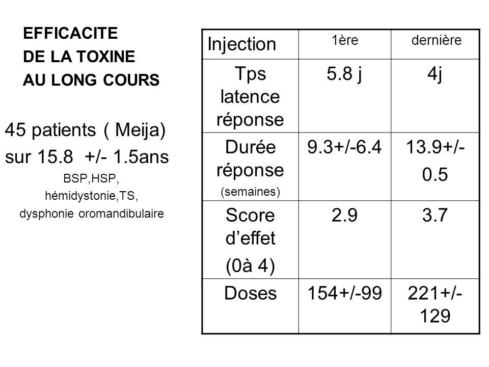 EFFICACITE DE LA TOXINE AU LONG COURS 45 patients ( Meija) sur 15.8 +/- 1.5ans BSP,HSP, hémidystonie,TS, dysphonie oromandibulaire Injection 1ère dern