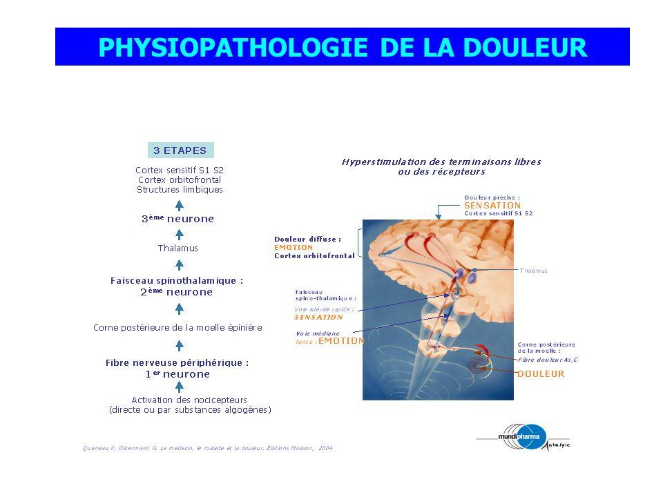 Molécule de référence : MORPHINE PALIER III Attention bio disponibilité variable inter et intra-individuelle Voie parentérale Intra-veineuse : délai bref, IVD en titration, PCA 1/3 PO Sous-cutanée : délai 20 min, ponctuelle, PCA1/2 PO Péridurale, intrathécale….