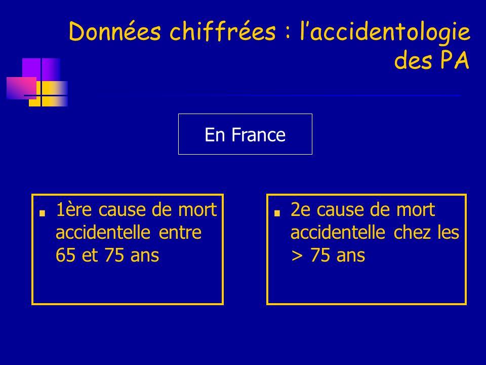 Données chiffrées : laccidentologie des PA 1ère cause de mort accidentelle entre 65 et 75 ans 2e cause de mort accidentelle chez les > 75 ans En Franc