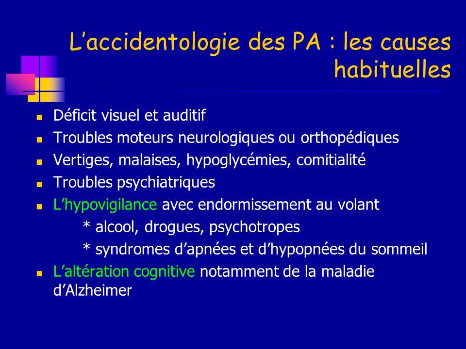 Laccidentologie des PA : les causes habituelles Déficit visuel et auditif Troubles moteurs neurologiques ou orthopédiques Vertiges, malaises, hypoglyc
