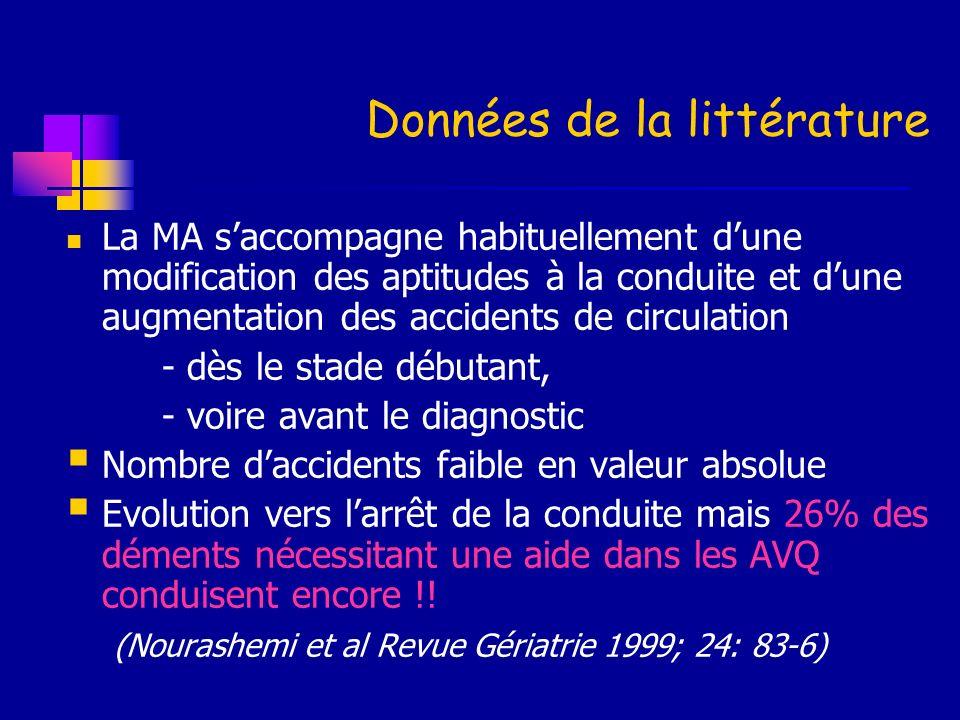 Données de la littérature La MA saccompagne habituellement dune modification des aptitudes à la conduite et dune augmentation des accidents de circula