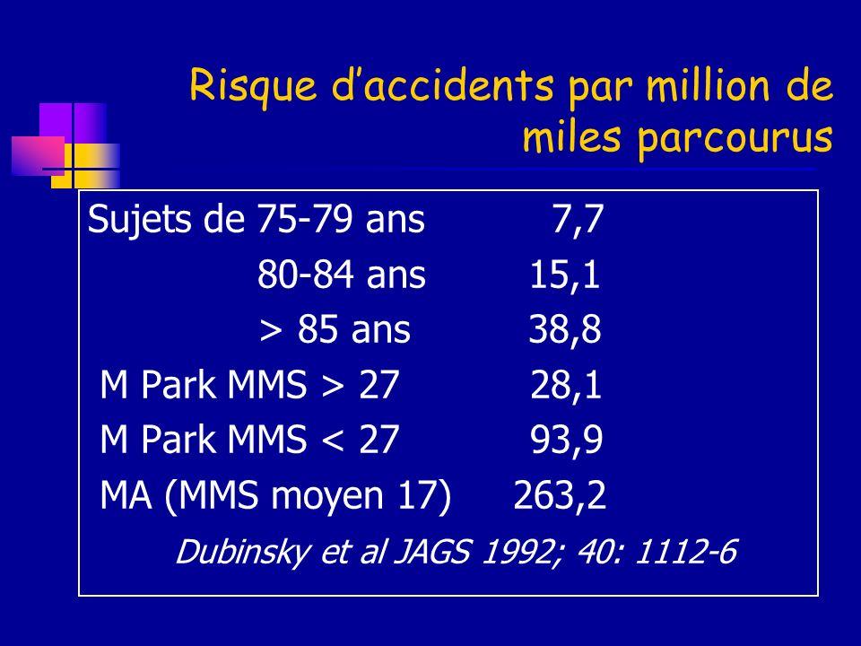 Risque daccidents par million de miles parcourus Sujets de 75-79 ans 7,7 80-84 ans 15,1 > 85 ans 38,8 M Park MMS > 27 28,1 M Park MMS < 27 93,9 MA (MM