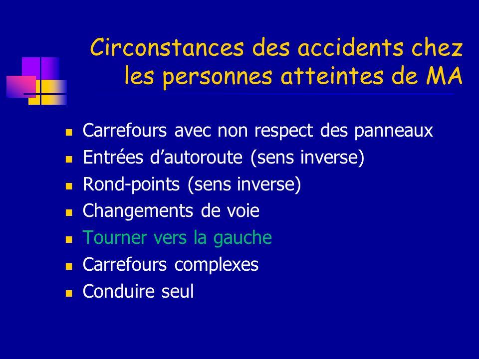 Circonstances des accidents chez les personnes atteintes de MA Carrefours avec non respect des panneaux Entrées dautoroute (sens inverse) Rond-points