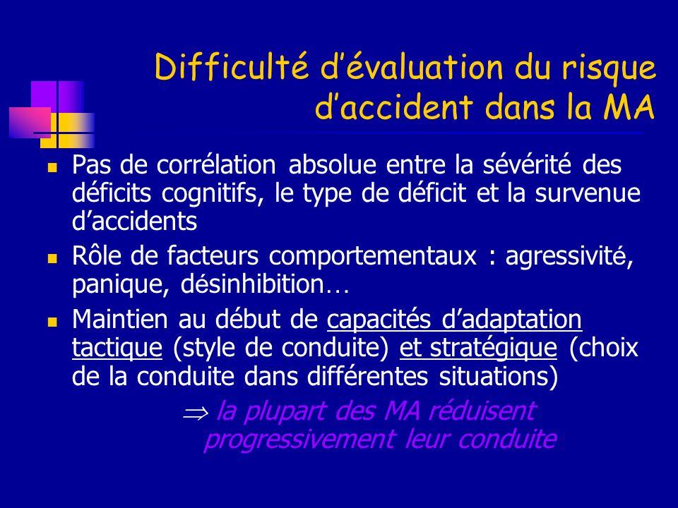 Difficulté dévaluation du risque daccident dans la MA Pas de corrélation absolue entre la sévérité des déficits cognitifs, le type de déficit et la su