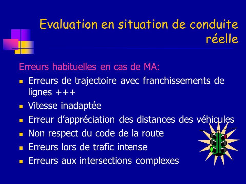 Evaluation en situation de conduite réelle Erreurs habituelles en cas de MA: Erreurs de trajectoire avec franchissements de lignes +++ Vitesse inadapt
