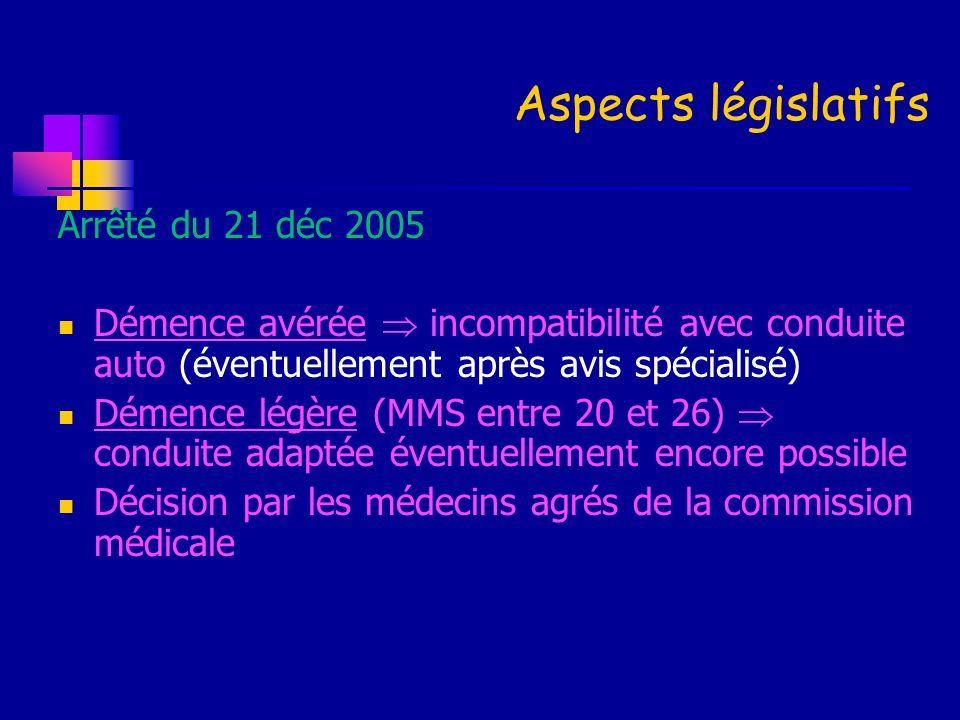 Aspects législatifs Arrêté du 21 déc 2005 Démence avérée incompatibilité avec conduite auto (éventuellement après avis spécialisé) Démence légère (MMS
