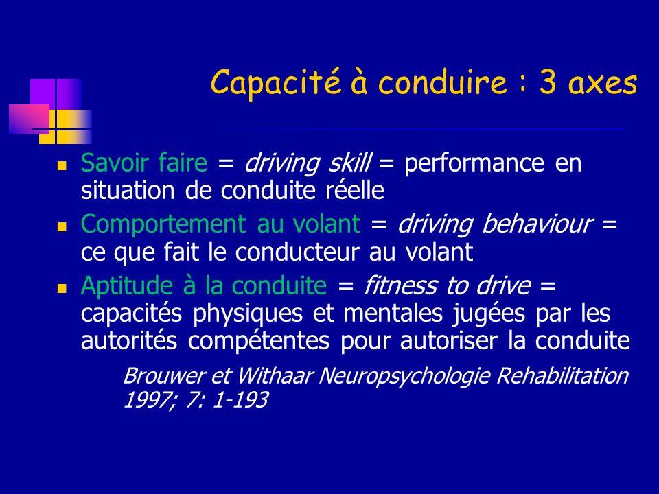 Capacité à conduire : 3 axes Savoir faire = driving skill = performance en situation de conduite réelle Comportement au volant = driving behaviour = c