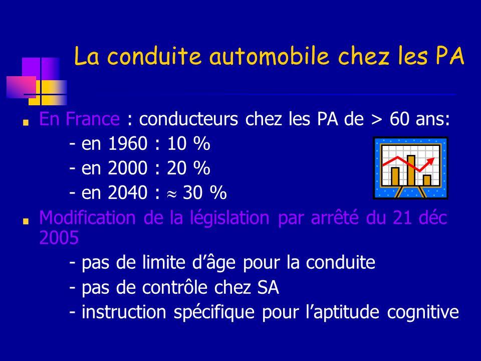 La conduite automobile chez les PA En France : conducteurs chez les PA de > 60 ans: - en 1960 : 10 % - en 2000 : 20 % - en 2040 : 30 % Modification de