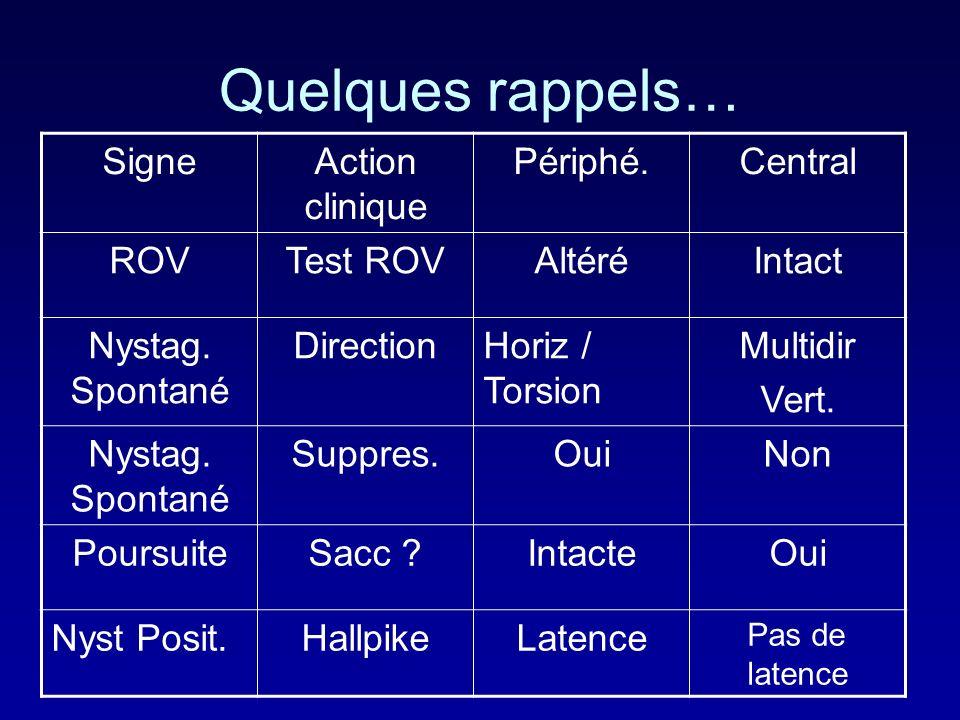 Quelques rappels… SigneAction clinique Périphé.Central ROVTest ROVAltéréIntact Nystag.