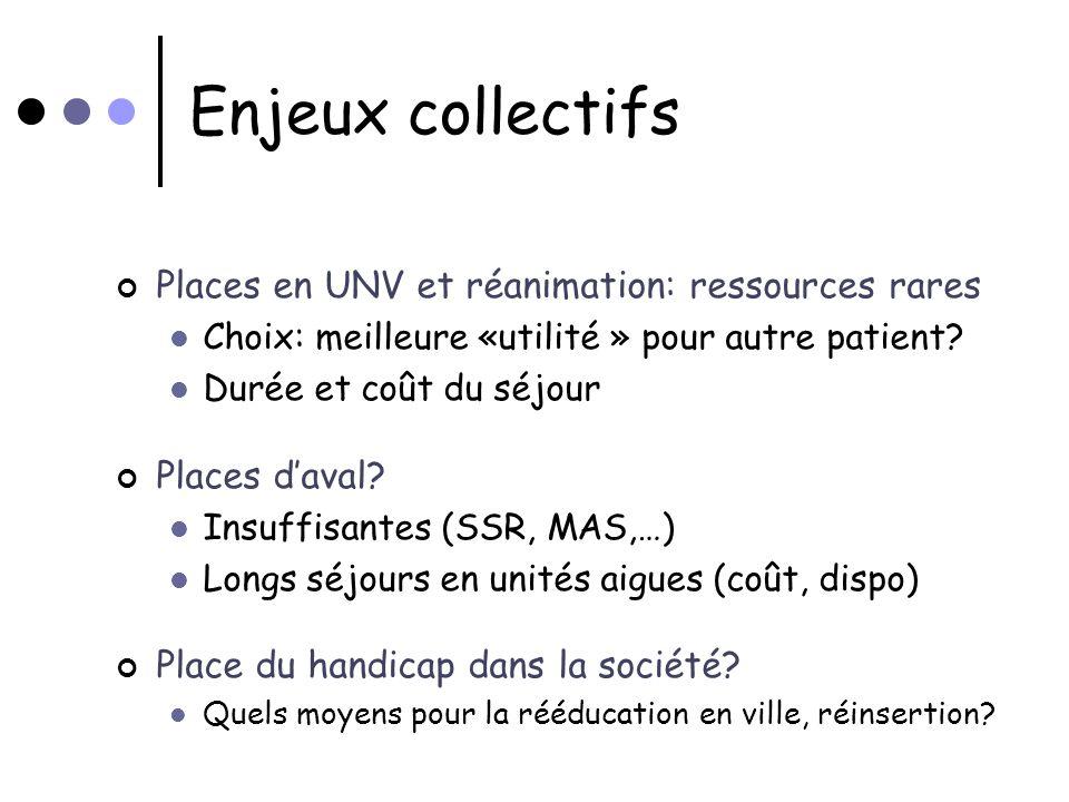 Enjeux collectifs Places en UNV et réanimation: ressources rares Choix: meilleure «utilité » pour autre patient? Durée et coût du séjour Places daval?