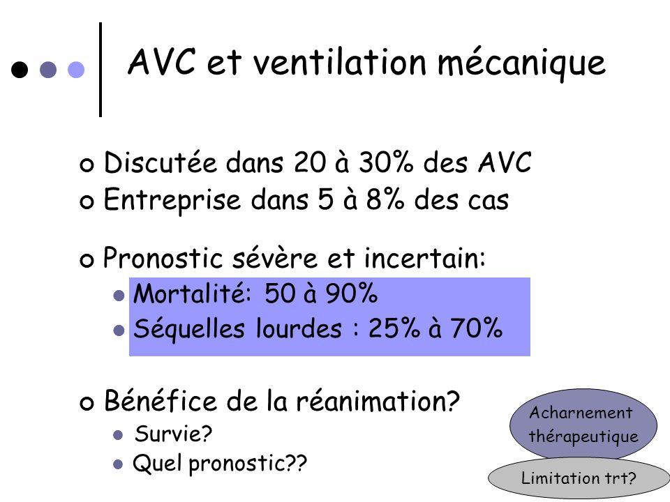 AVC et ventilation mécanique Discutée dans 20 à 30% des AVC Entreprise dans 5 à 8% des cas Pronostic sévère et incertain: Mortalité: 50 à 90% Séquelle