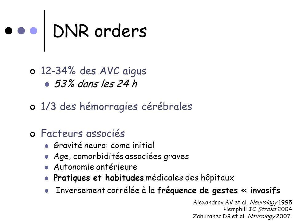 DNR orders 12-34% des AVC aigus 53% dans les 24 h 1/3 des hémorragies cérébrales Facteurs associés Gravité neuro: coma initial Age, comorbidités assoc