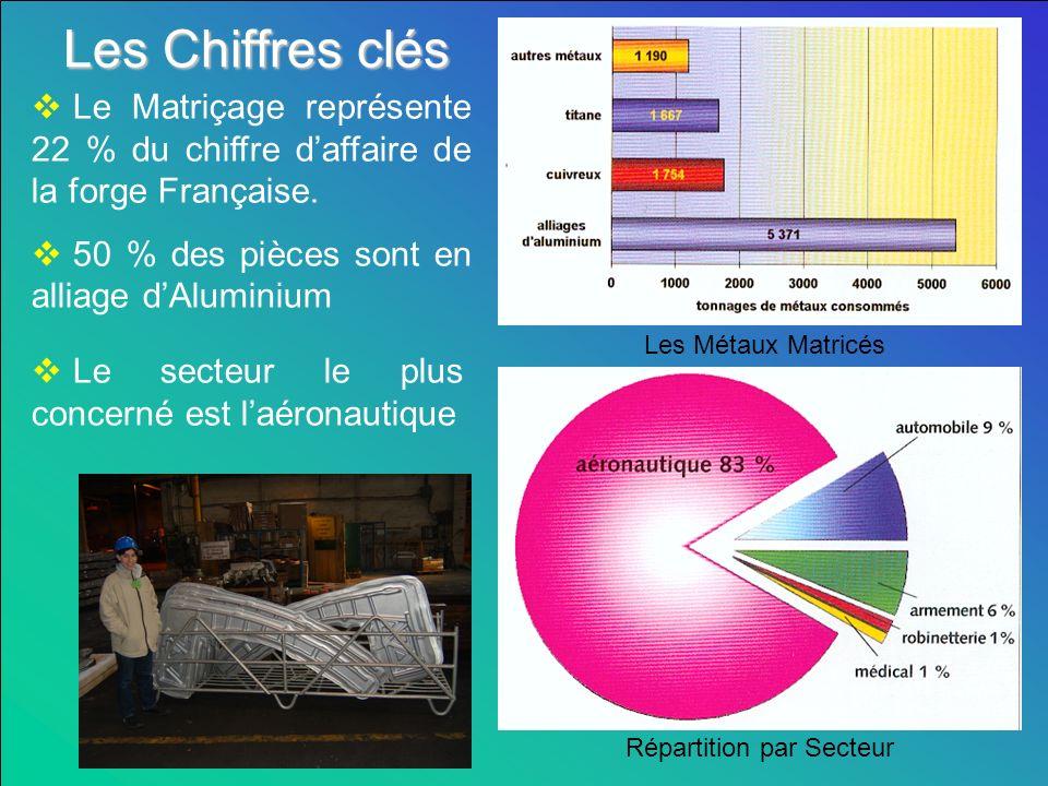 Les Chiffres clés Les Métaux Matricés Répartition par Secteur Le Matriçage représente 22 % du chiffre daffaire de la forge Française.