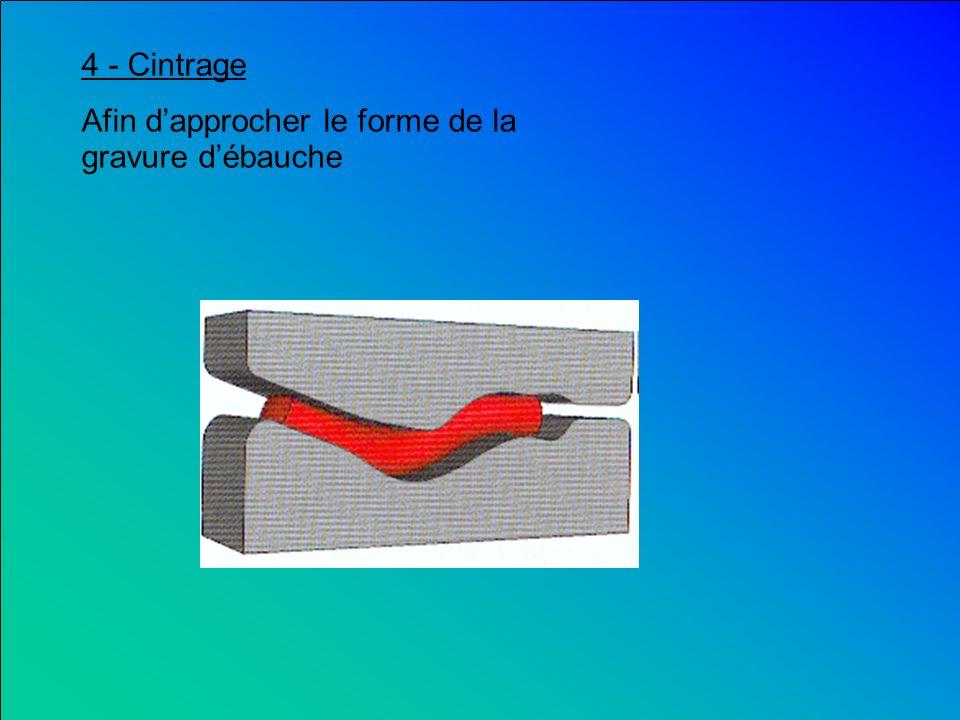 3 - Laminage ou Étirage, Roulage du lopin Laminoir Bras de suspension laminé et refroidi Le but est de créer une première ébauche rectiligne, mais de