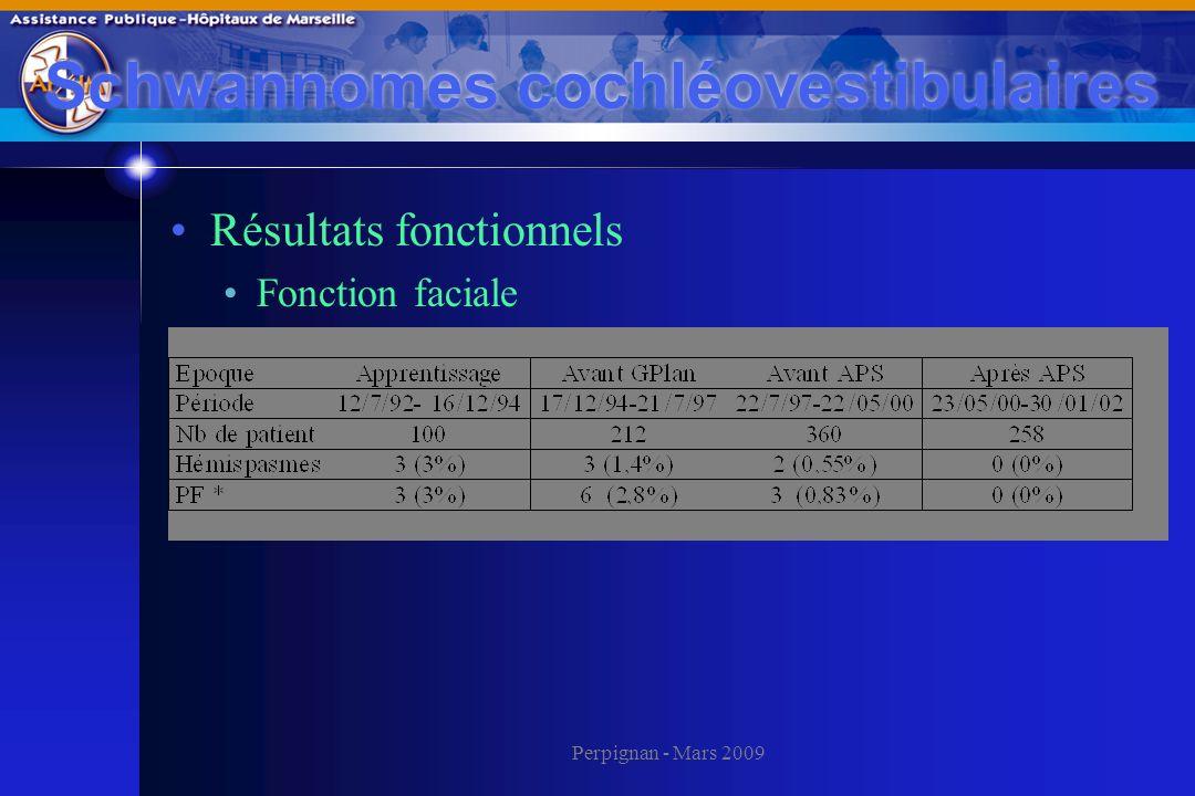 Perpignan - Mars 2009 Schwannomes cochléovestibulaires Résultats fonctionnels Fonction faciale